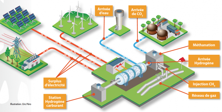 Illustration du fonctionnement d'une unité de power-to-gas